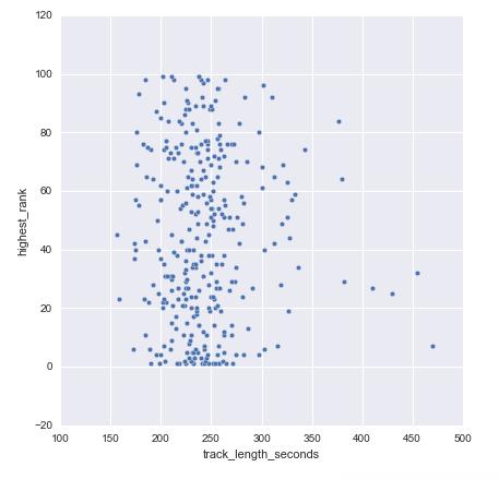 length-rank-plot