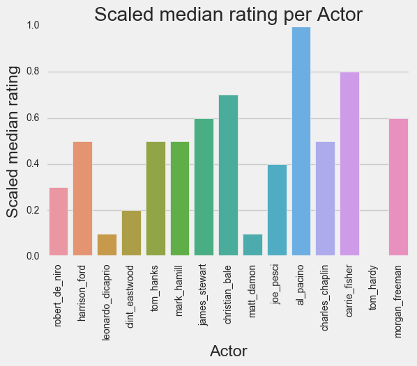 actor_rating