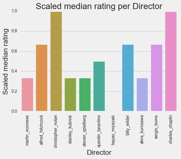director_rating