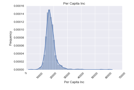 demographics-per-capita-distribution