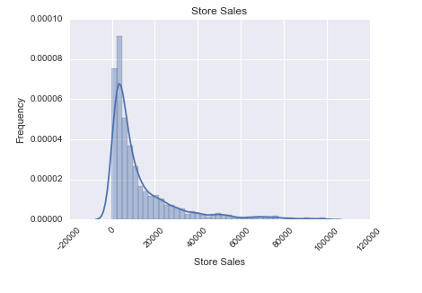 distribution-store-sales