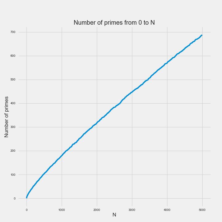 num_primes