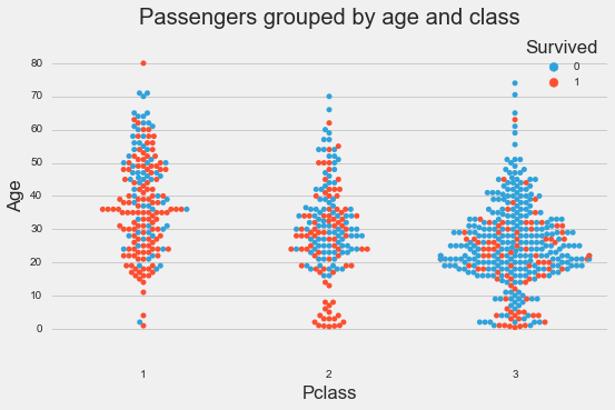 age_and_class