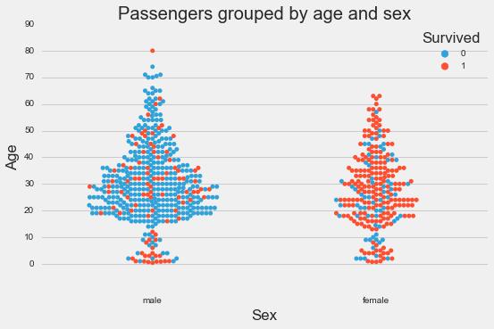 age_and_sex