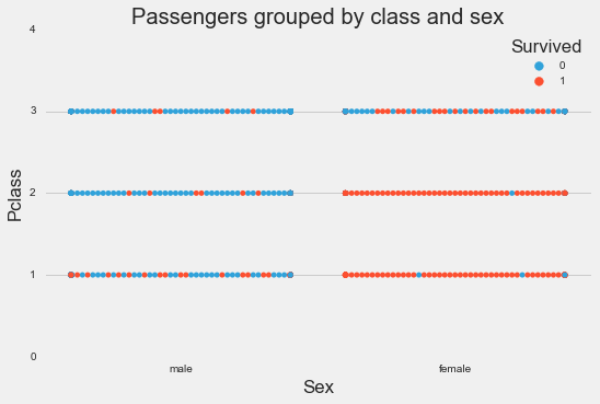 class_and_sex